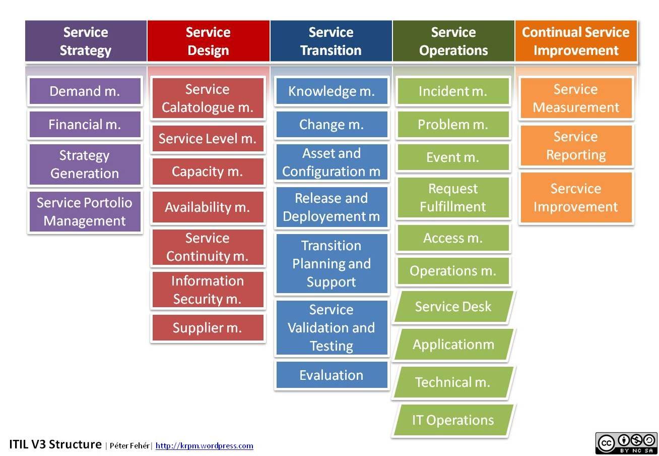ITIL v3 Best Practices Overview - Taksa System