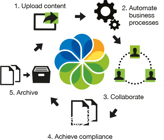 EDMS | Alfresco Workflow